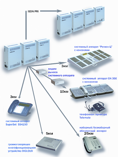 АТС Регион-120ХТ схема
